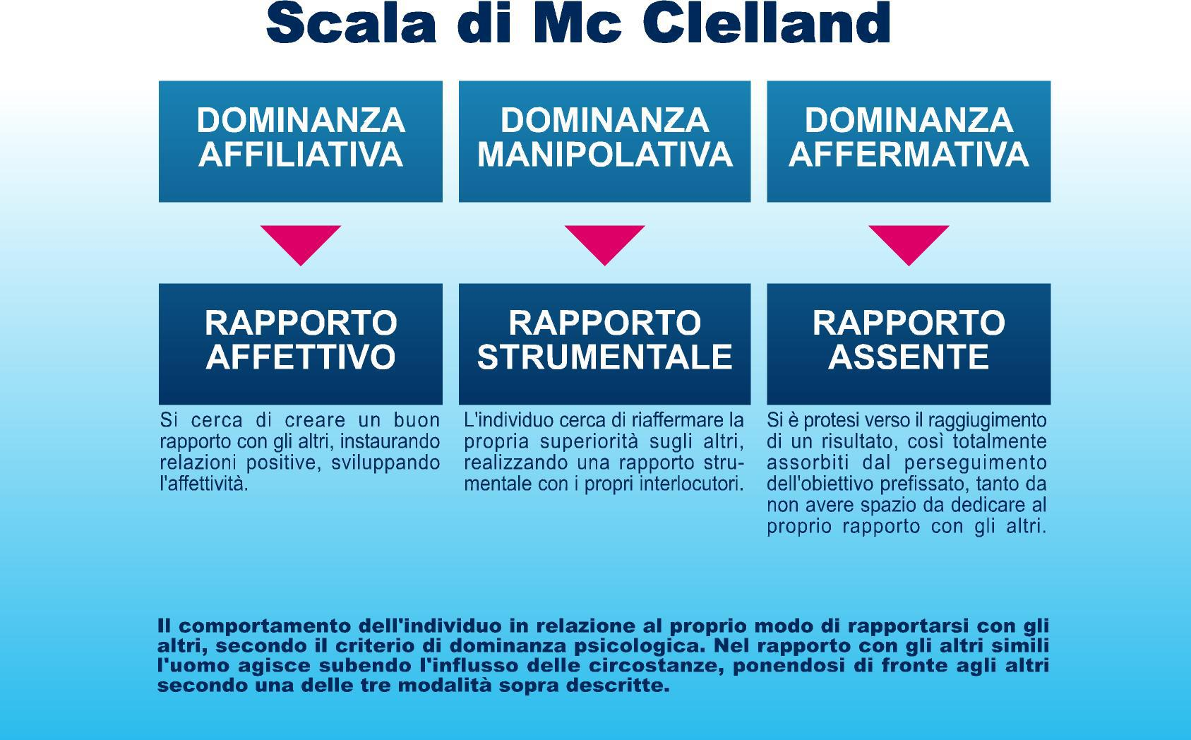 scala di mc clelland